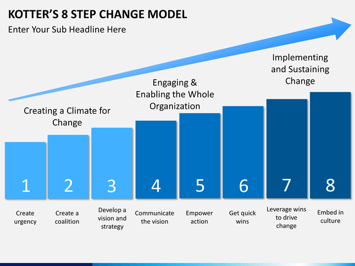 kotter's 8 steps leading change in the In 1996 john kotter wrote leading change which looked at what people did to transform their organisations kotter introduced an 8-step change model for helping in the heart of change john kotter and dan cohen present a number of case studies to illustrate how we can sustain change.